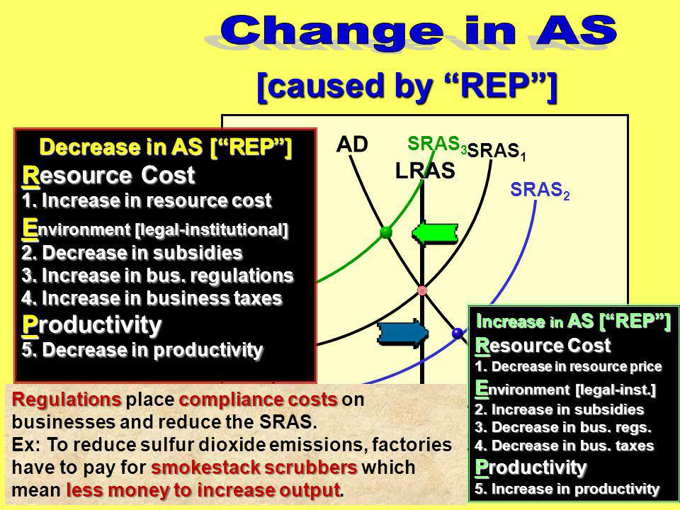 Change in AS [caused by REP ] PL Resource Cost